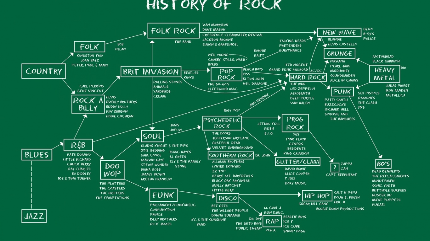 1366x768 History Of Rock Desktop PC And Mac Wallpaper