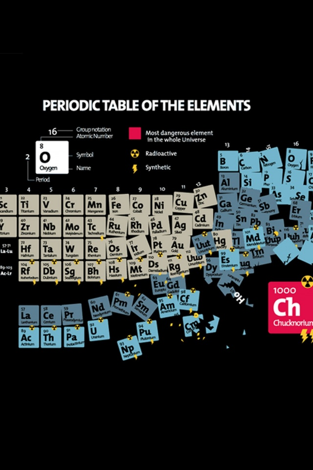 640x960 periodic table of elements iphone 4 wallpaper - Periodic Table As Wallpaper