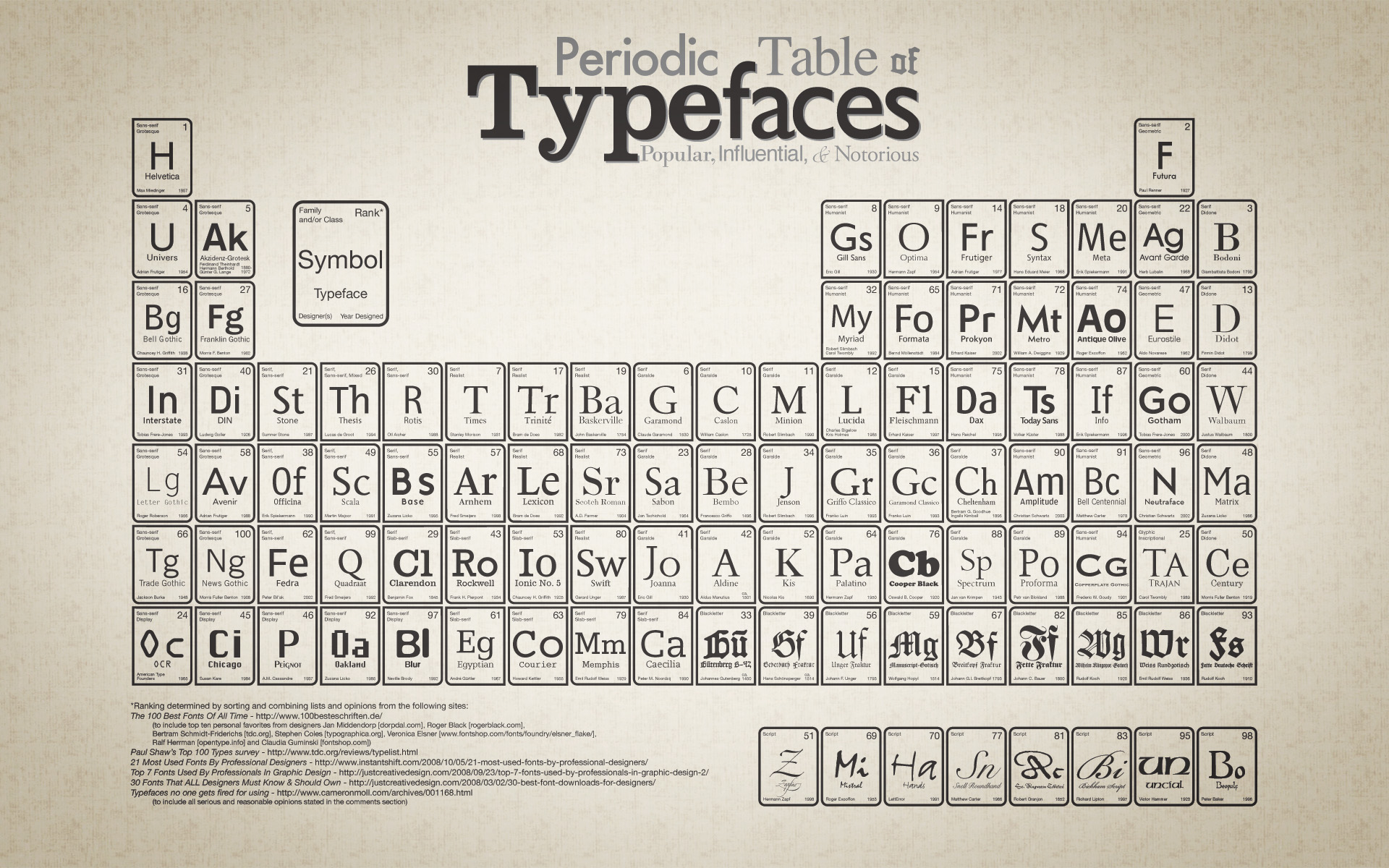 Periodic table of typefaces wallpapers periodic table of periodic table of typefaces wallpapers and stock photos gamestrikefo Choice Image