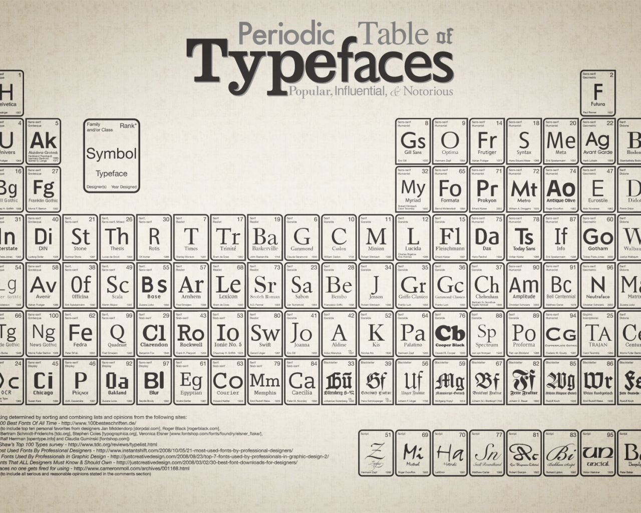 1280x1024 periodic table of typefaces desktop pc and mac wallpaper gamestrikefo Choice Image
