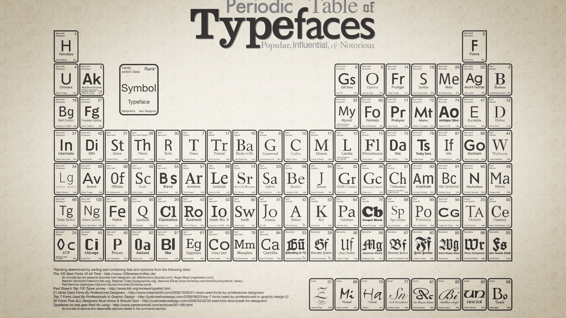 1920x1080 periodic table of typefaces desktop pc and mac wallpaper urtaz Images