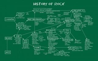 History of Rock wallpapers and stock photos
