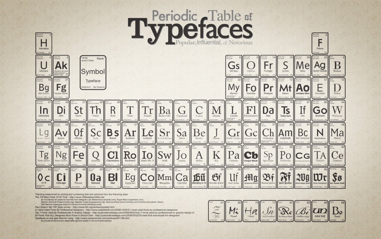 Periodic Table of Typefaces wallpapers