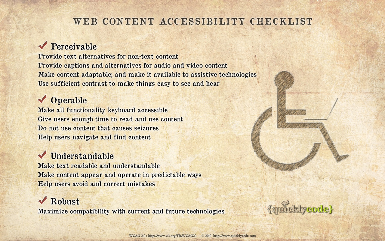 Web Accessibility Checklist wallpapers