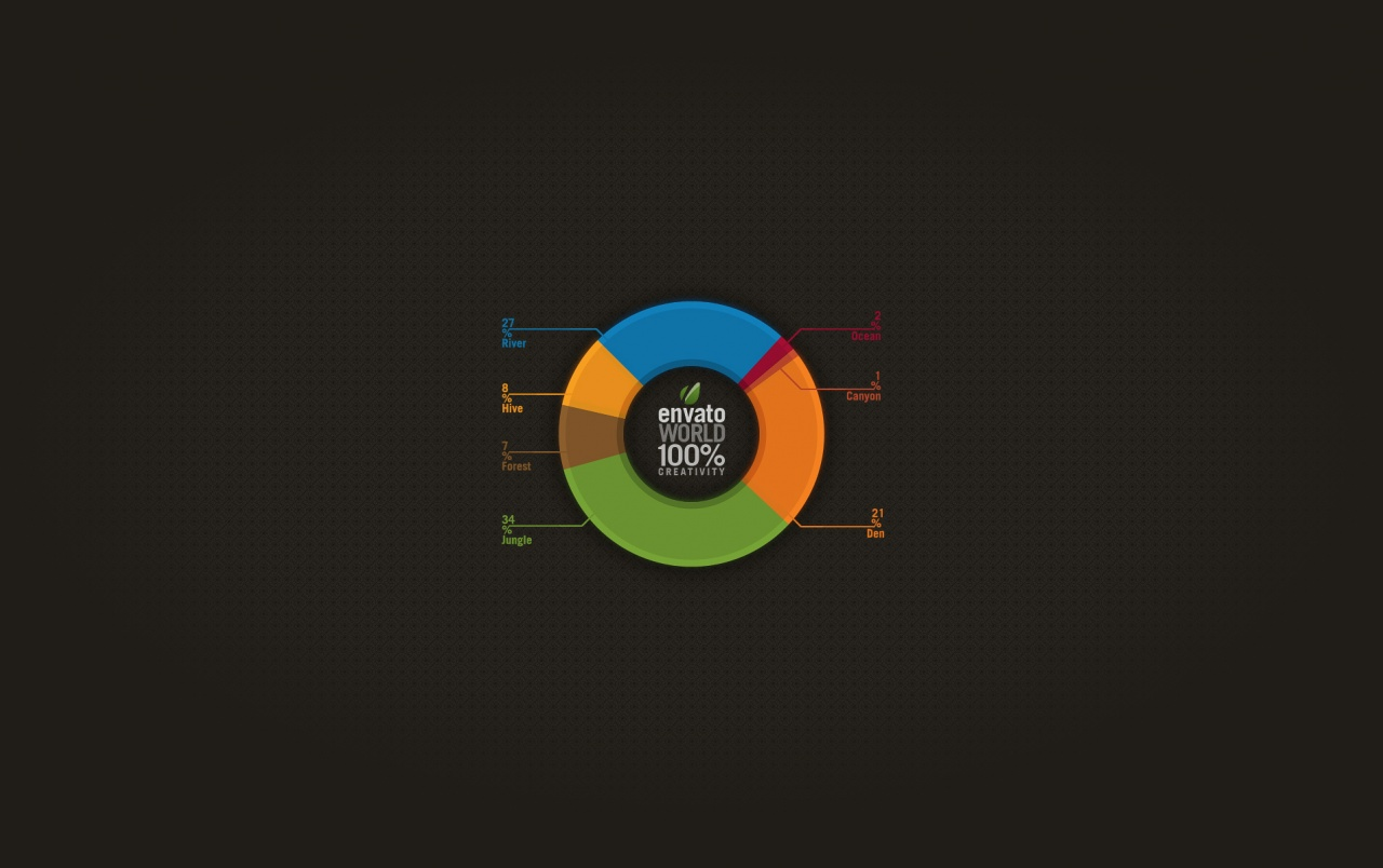 Envato pie chart wallpapers