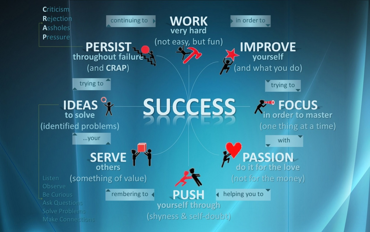 The Importance of Hard Work